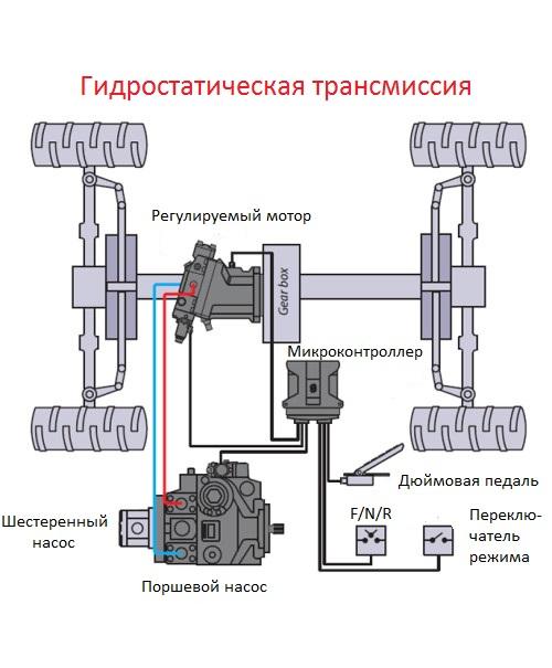 Гидростатическая трансмиссия своими руками 76